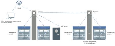 Info graphic wireless System