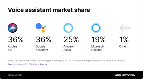 A graphic about language assistants and their market shares