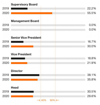 A graph of the proportion of women in management positions in a company