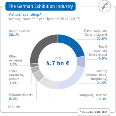 Graphics of average visitors' spending in the German exhibition industry; copyright: AUMA / ifo Institut