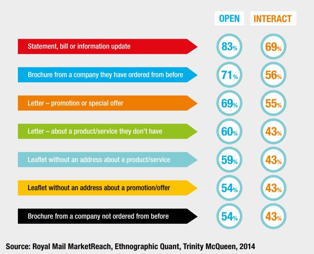 Information graphic on the opening and interaction rate of advertising mailings; copyright: Royal Mail MarketReach