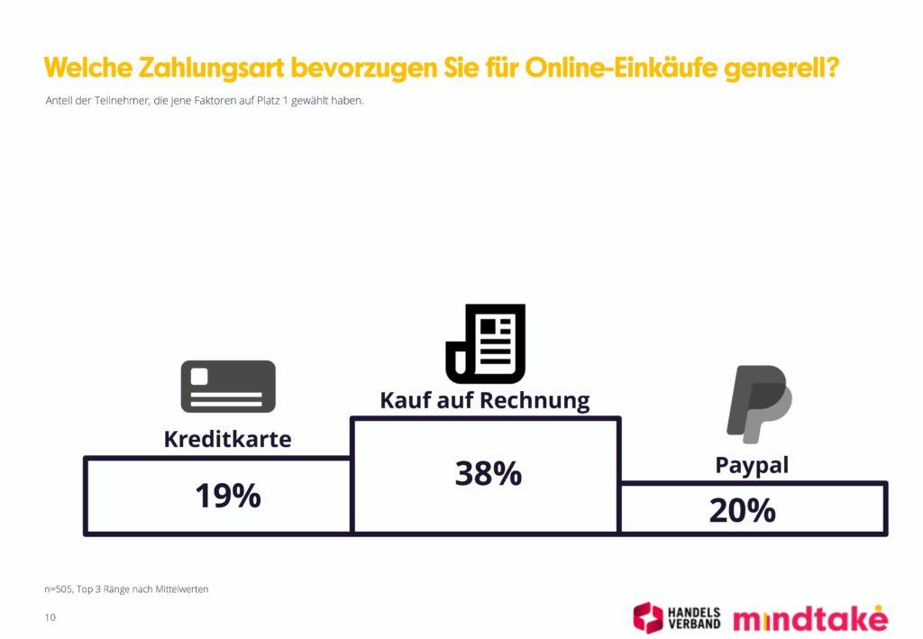 Grafik zum ConsumerCheck; copyright: Handelsverband Österreich