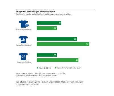 Grafik zu nachhaltigem Modehandes; copyright: EHI