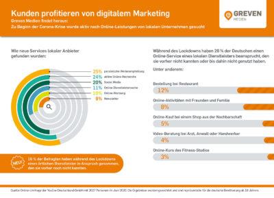Grafik für digitale Präsenz; copyright: Greven Medien
