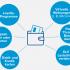 Infografik zu Mobile Wallets; &copy GFT