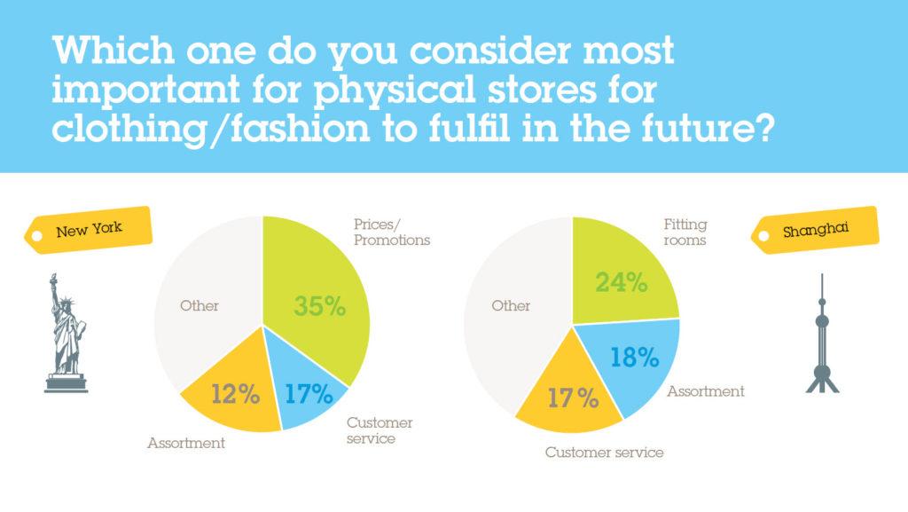 Chart über die wichtigsten Dinhge die der stationäre Handel in Zukunft aus Sicht der Kunden erfüllen sollte