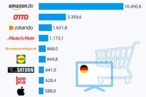 Top-1.000-Onlineshops: 50 Milliarden-Marke geknackt