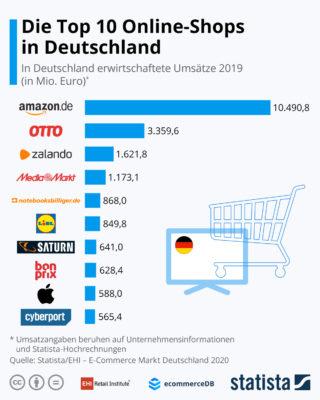 Grafik zu den beliebtesten Onlineshops, copyright: EHI