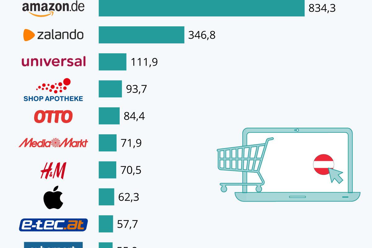 E-Commerce: Österreichs umsatzstärkste Shops