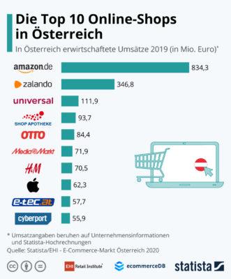 Grafik zu beliebten Onlineshops; copyright: EHI
