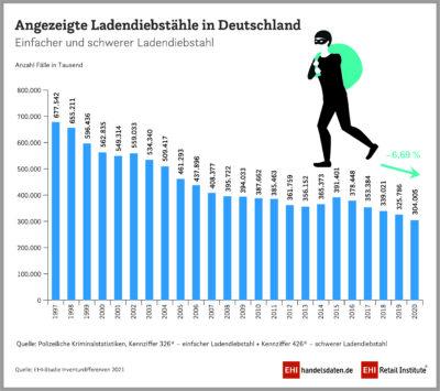 Infografik zu angezeigten Ladendiebstählen in Deutschland