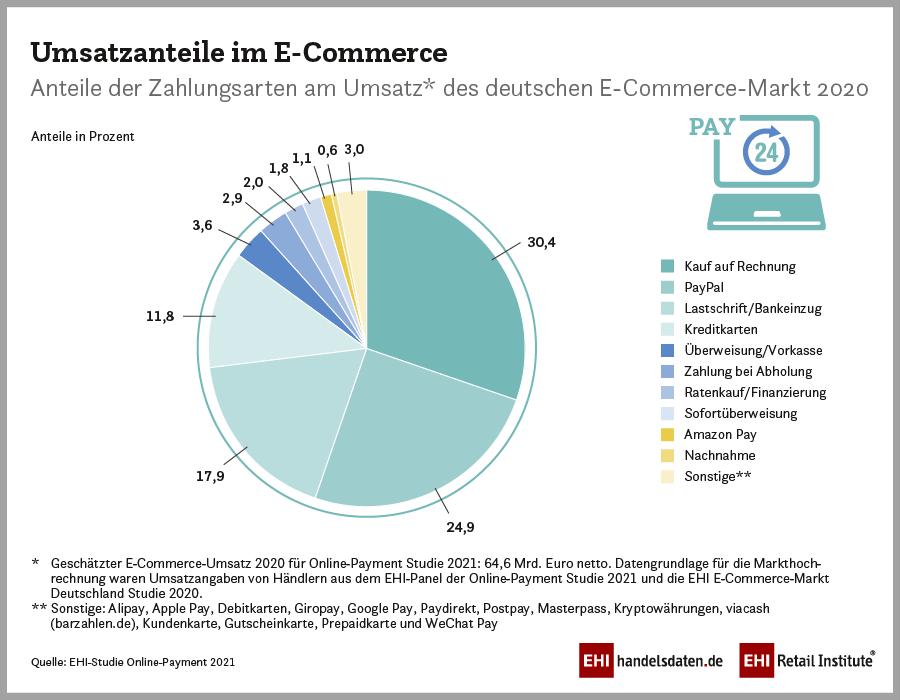 Infografik: Umsatzanteile der Zahlungsarten des deutschen E-Commerce Markt 2020