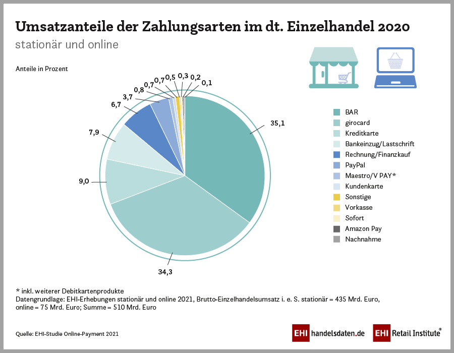 Infografik: Umsatzanteile der Zahlungsarten im deutschen Einzelhandel