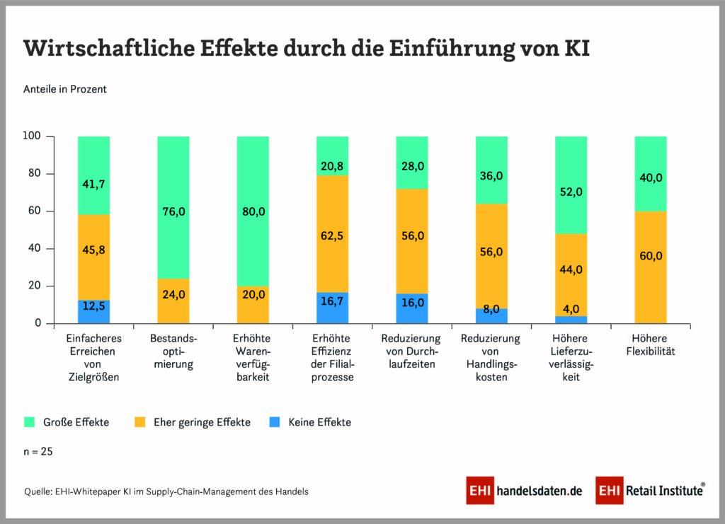 Infografik: wirtschaftliche Effekte durch die Einführung von KI
