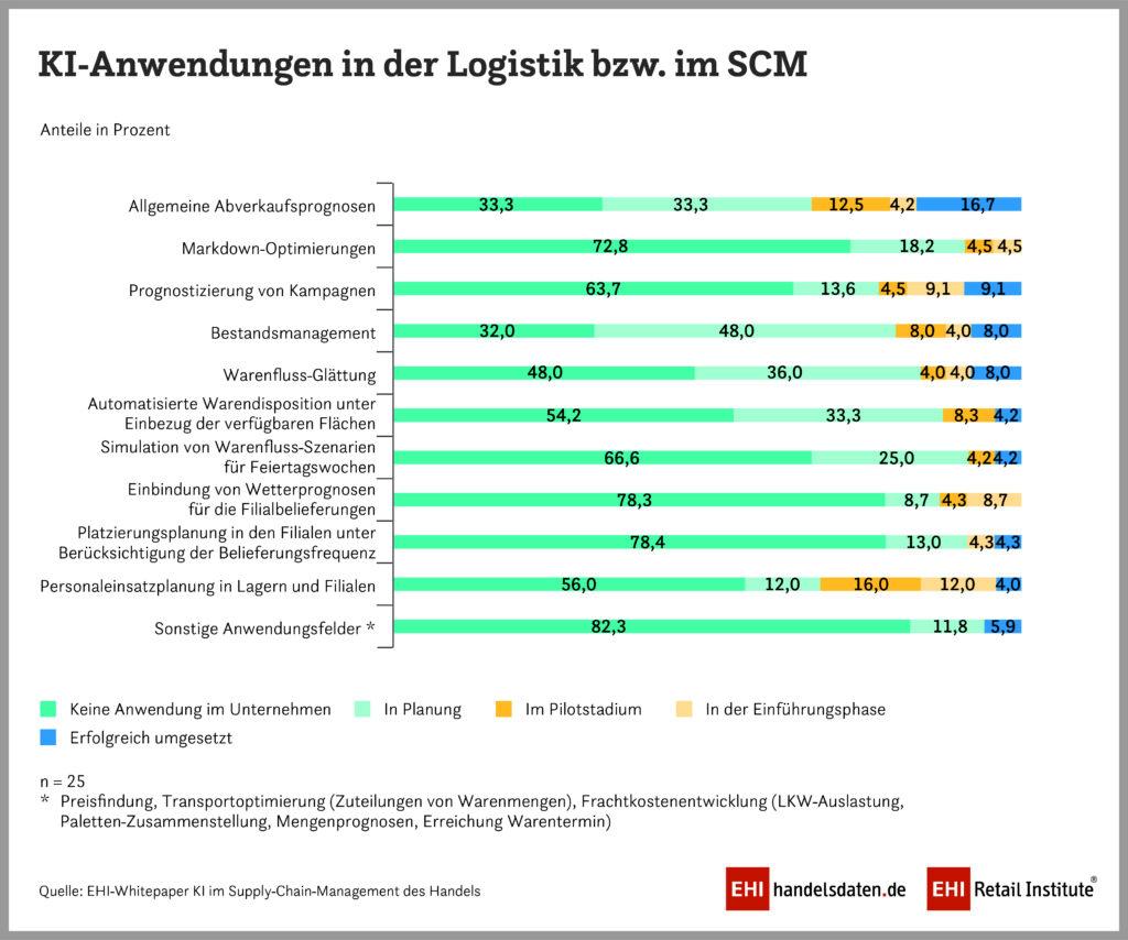Infografik: KI-Anwendungen in der Logistik beziehungsweise im SCM
