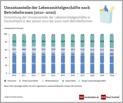 Infografik zu den Umsätzen im Lebensmitteleinzelhandel nach Betriebsformen