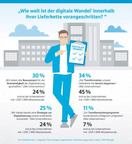 "Infografik ""Fortschritt Digitaler Wandel in der Lieferkette"""
