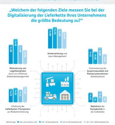 "Infografik ""Größte Bedeutung bei der Digitalisierung der Lieferkette"""