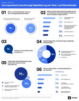Infografik zu SumUp Umfrage
