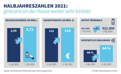 Statistik zu Halbjahreszahlen der girocard; copyright: girocard