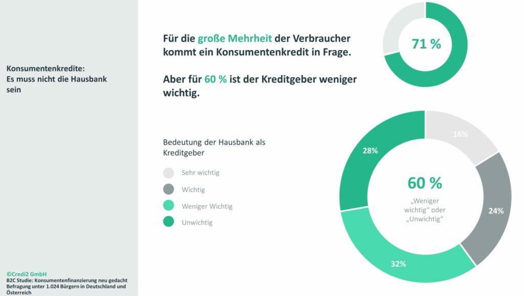 """Infografik """"Bedeutung der Hausbank als Kreditgeber"""""""