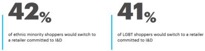 Eine Grafik zu Kunden, die sich diskriminiert fühlen