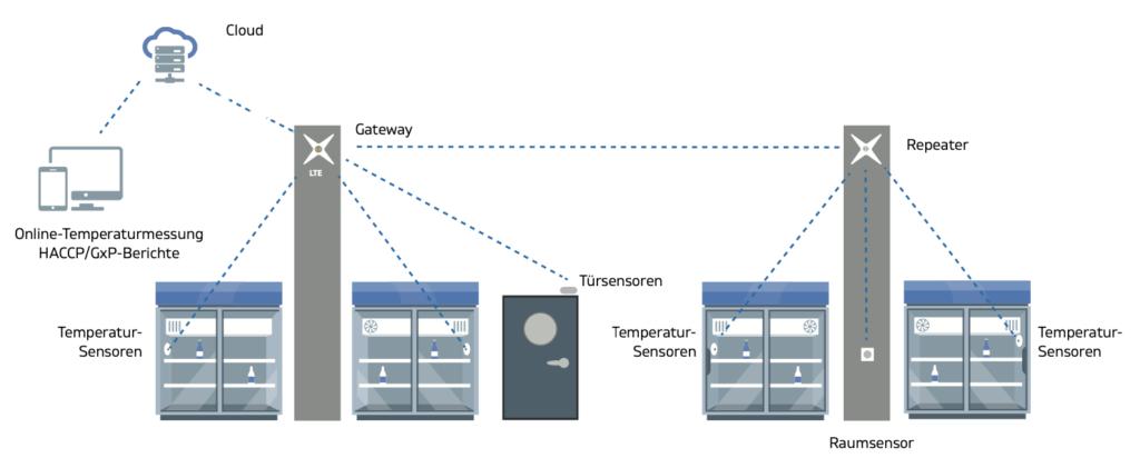 Infografik Wireless System