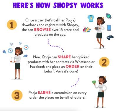 Infographic How to Shops works