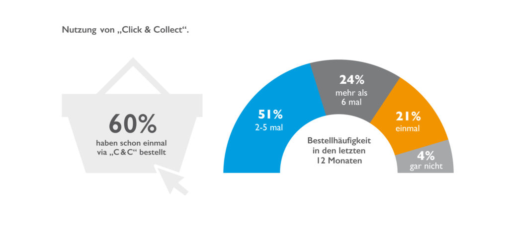 Grafik zur Click & Collect-Studie; copyright: Boniversum