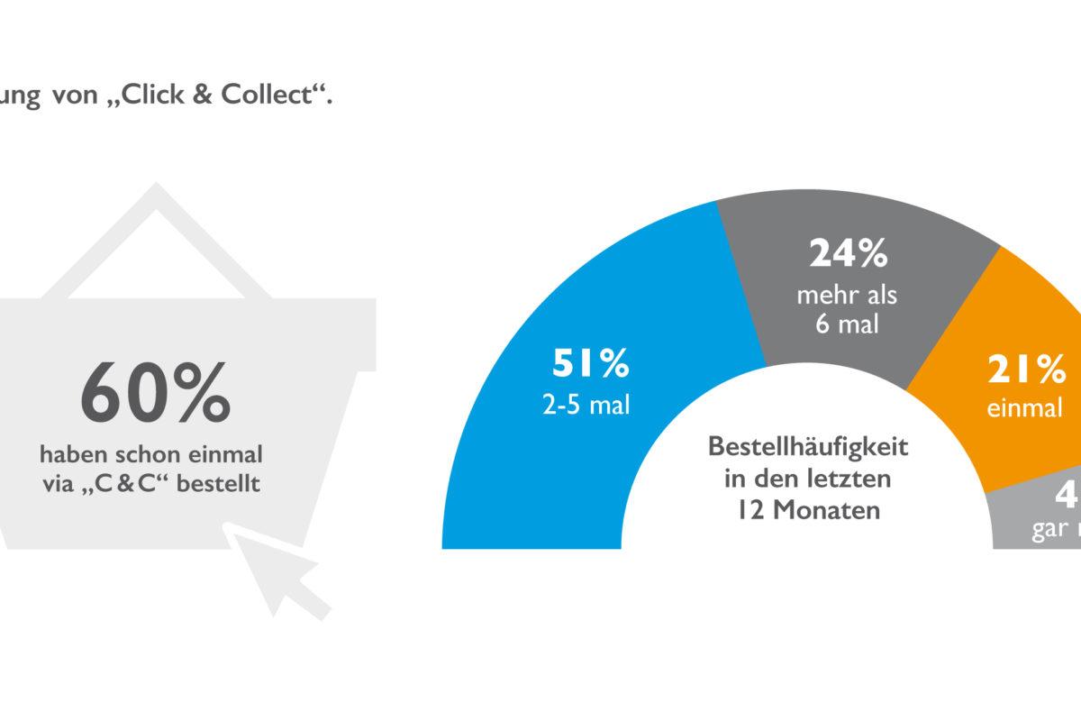 Click & Collect hat hohes Potenzial für den Handel