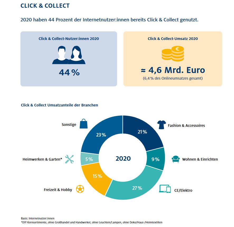 Infografik: Click und Zollest Umsatzanteile verschiedener Branchen