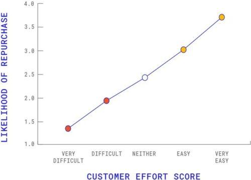 Customer Effort Score Infographic