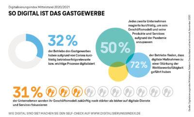 Grafik des Digitaliserungsindex; copyright: Telekom