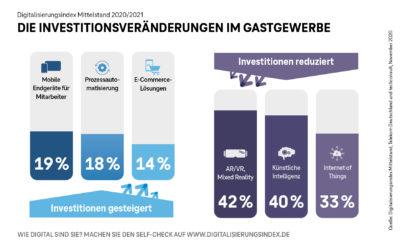 Grafik zum Digitalisierungsindex; copyright: Telekom