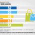 Grafik zur Digitalisierung des Handels