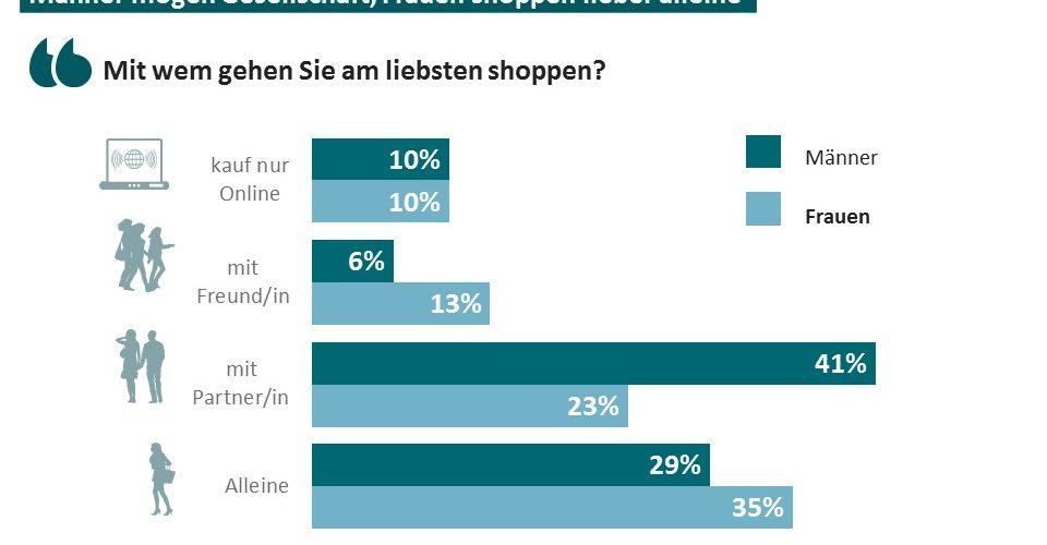 Mehrheit der Deutschen lässt sich beim Shopping spontan inspirieren