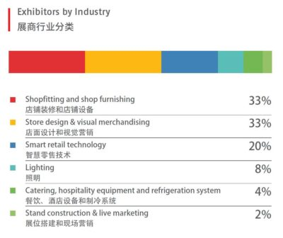 table of visitors of trade fair C-star in Shanghai divided by industries