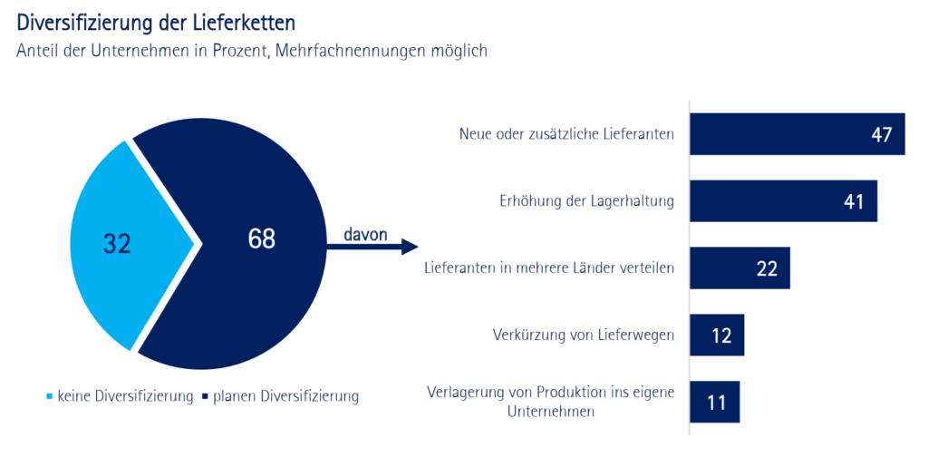 Infografik zur Diversifizierung der Lieferketten