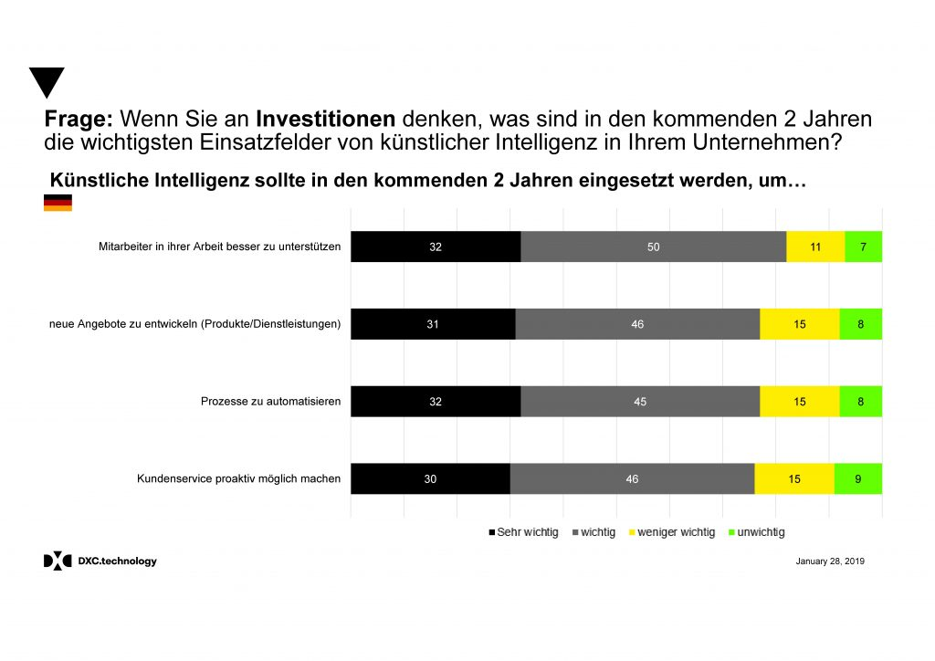Grafik zur Umfrage nach Investitionen in KI; copyright: DXC Technology