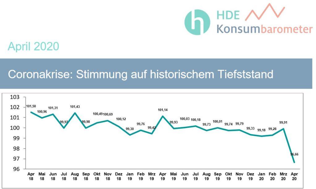 Statistische Auswertung des HDE-Konsumbarometers