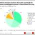 """Infografik zur EHI Studie """"Handelsgastronomie in Deutschland 2020"""""""