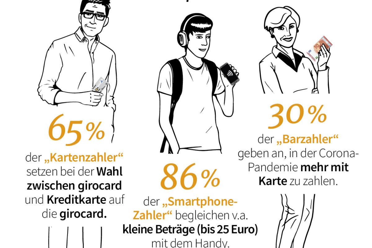 Allensbach-Studie der Initiative Deutsche Zahlungssysteme