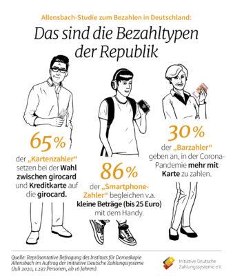 Studie von IDZ-Allensbach zu Bezahltypen