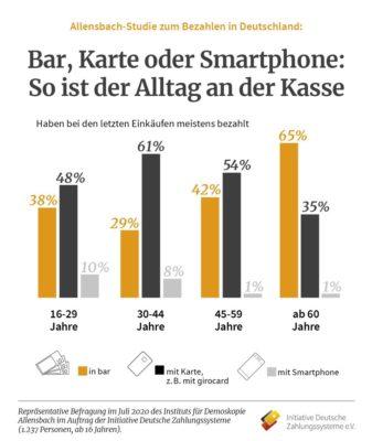 Grafik der Umfrage Allensbach 2020