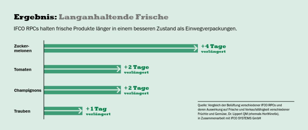 Grafik zur IFCO Studie; copyright: IFCO