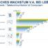 Balkendiagramm zur Entwicklung des E-Commerce; copyright: Bundesverband E-Commerce und Versandhandel e.V. (bevh)