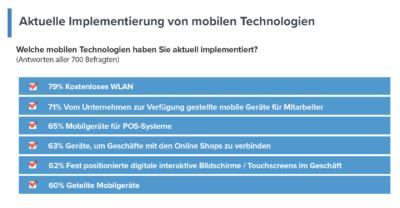 Grafik zur Studie: implimentierung von mobilen Technologien im Einzelhandel