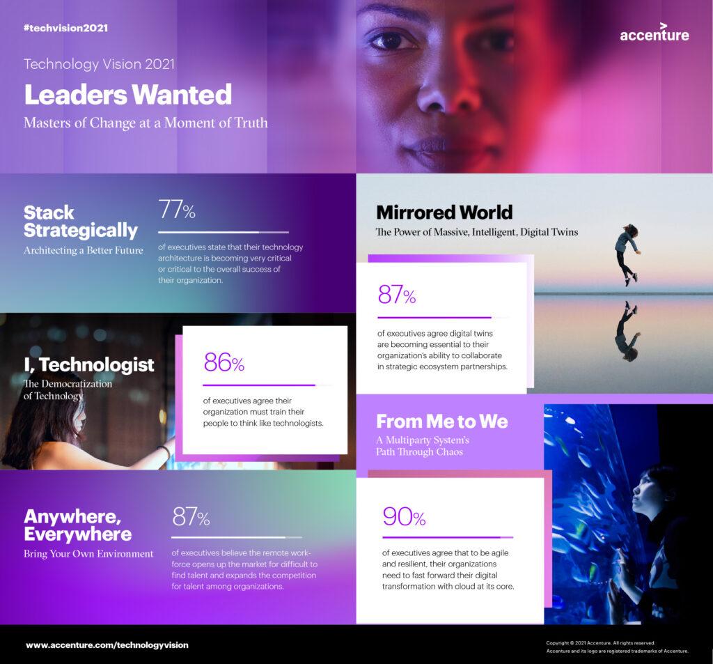 An infographix about an Accenture technology report