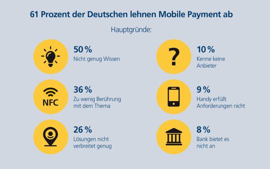 Infografik zu Mobile Payment-Verweigerern; copyright: Postbank Digitalstudie