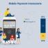 Infografik zu Mobile Payment-Interessierten; copyright: Postbank Digitalstudie
